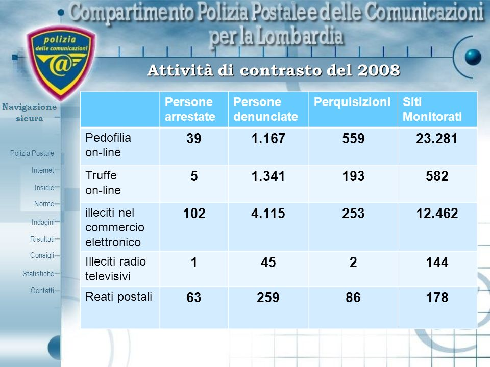 Polizia Postale Internet Insidie Contatti Norme Indagini Risultati Consigli Statistiche Navigazionesicura Attività di contrasto del 2008 Persone arres