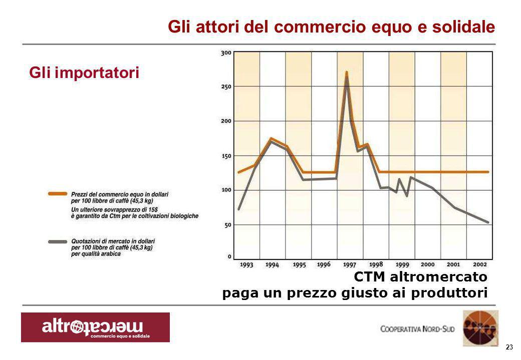 Consorzio Ctm altromercato info@altromercato.it www.altromercato.it 23 CTM altromercato paga un prezzo giusto ai produttori Gli attori del commercio e