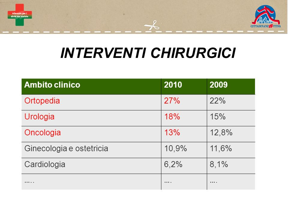 INTERVENTI CHIRURGICI Ambito clinico20102009 Ortopedia27%22% Urologia18%15% Oncologia13%12,8% Ginecologia e ostetricia10,9%11,6% Cardiologia6,2%8,1% …..