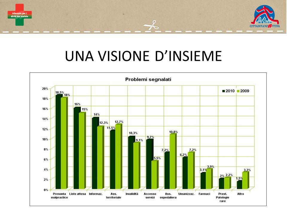 PROBLEMI DI ACCESSO AI SERVIZI Servizi sanitari54,1% Ticket ed esenzioni45,9%