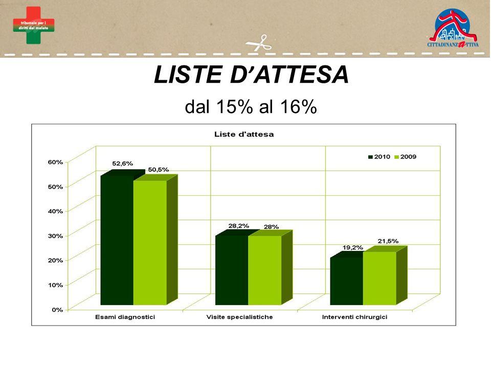 LISTE D ATTESA dal 15% al 16%