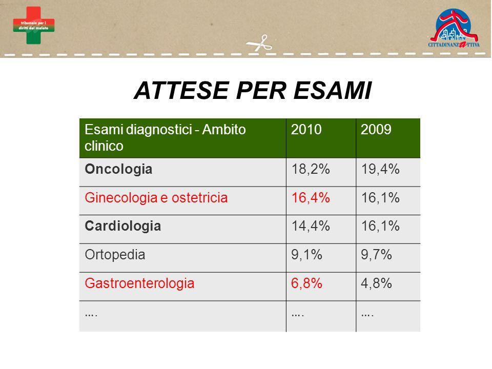 ATTESE PER ESAMI Esami diagnostici - Ambito clinico 20102009 Oncologia18,2%19,4% Ginecologia e ostetricia16,4%16,1% Cardiologia14,4%16,1% Ortopedia9,1%9,7% Gastroenterologia6,8%4,8% ….….