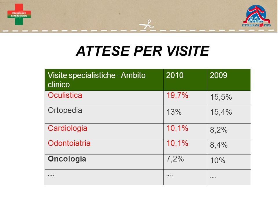 ATTESE PER VISITE Visite specialistiche - Ambito clinico 20102009 Oculistica19,7% 15,5% Ortopedia 13% 15,4% Cardiologia10,1% 8,2% Odontoiatria10,1% 8,4% Oncologia7,2% 10% ….….