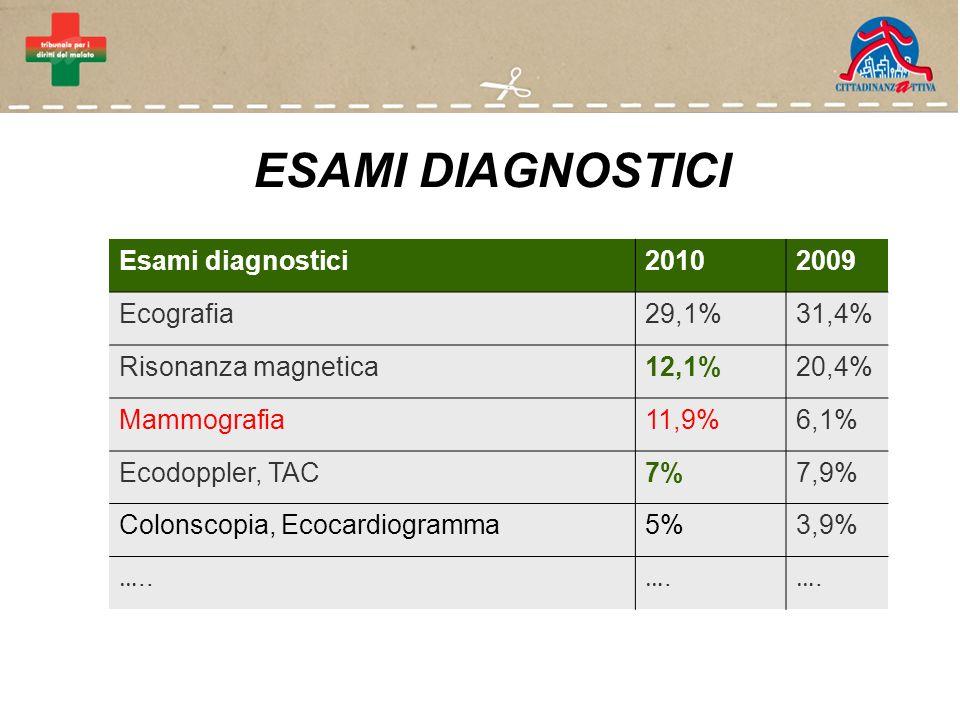 ESAMI DIAGNOSTICI Esami diagnostici20102009 Ecografia29,1%31,4% Risonanza magnetica12,1%20,4% Mammografia11,9%6,1% Ecodoppler, TAC7%7,9% Colonscopia, Ecocardiogramma5%3,9% …..