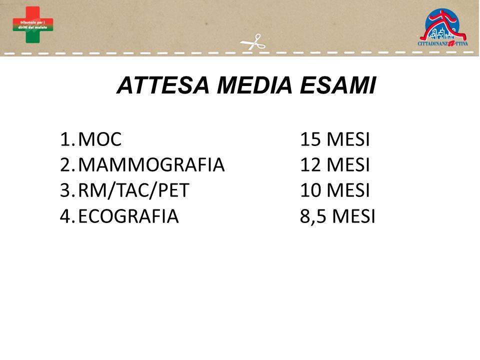 ATTESA MEDIA ESAMI 1.MOC15 MESI 2.MAMMOGRAFIA12 MESI 3.RM/TAC/PET10 MESI 4.ECOGRAFIA8,5 MESI