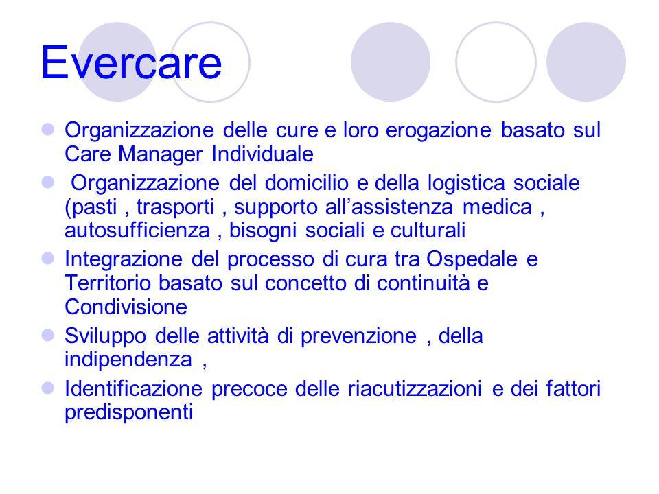 Evercare Organizzazione delle cure e loro erogazione basato sul Care Manager Individuale Organizzazione del domicilio e della logistica sociale (pasti