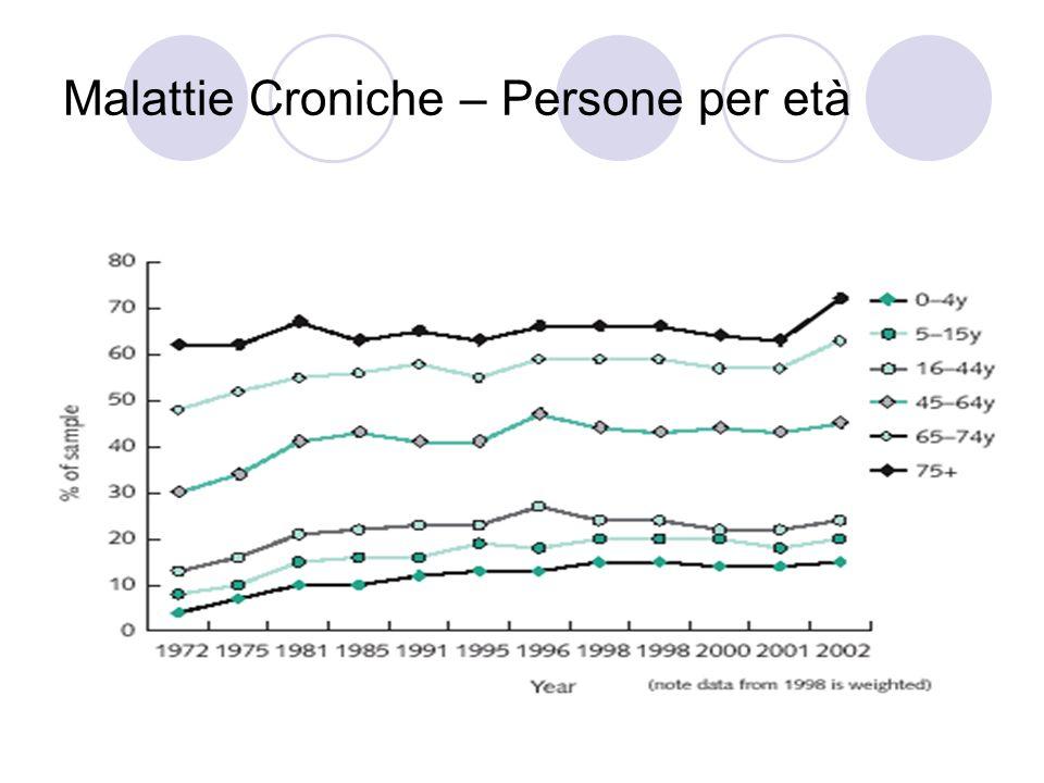 Malattie Croniche – Persone per età