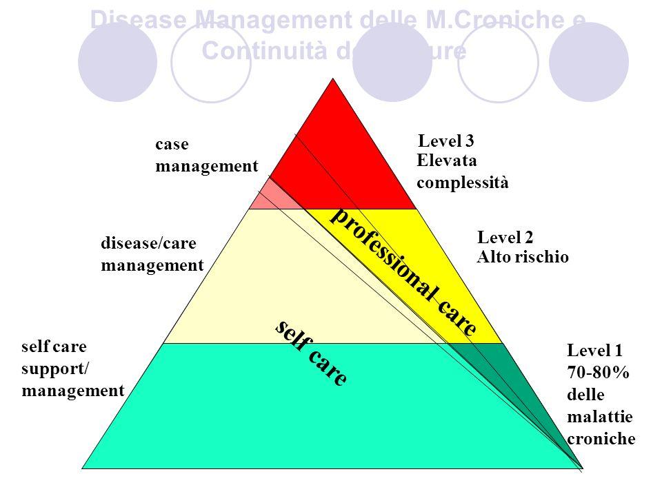 Disease Management delle M.Croniche e Continuità delle Cure professional care self care case management disease/care management self care support/ management Level 3 Elevata complessità Level 2 Alto rischio Level 1 70-80% delle malattie croniche