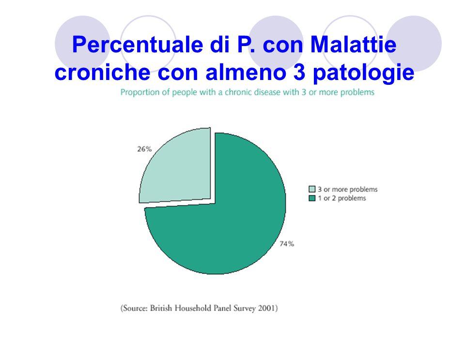 Percentuale di P. con Malattie croniche con almeno 3 patologie
