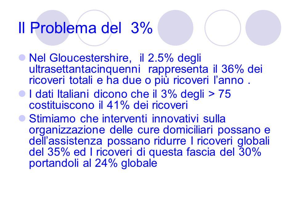 Il Problema del 3% Nel Gloucestershire, il 2.5% degli ultrasettantacinquenni rappresenta il 36% dei ricoveri totali e ha due o più ricoveri lanno. I d