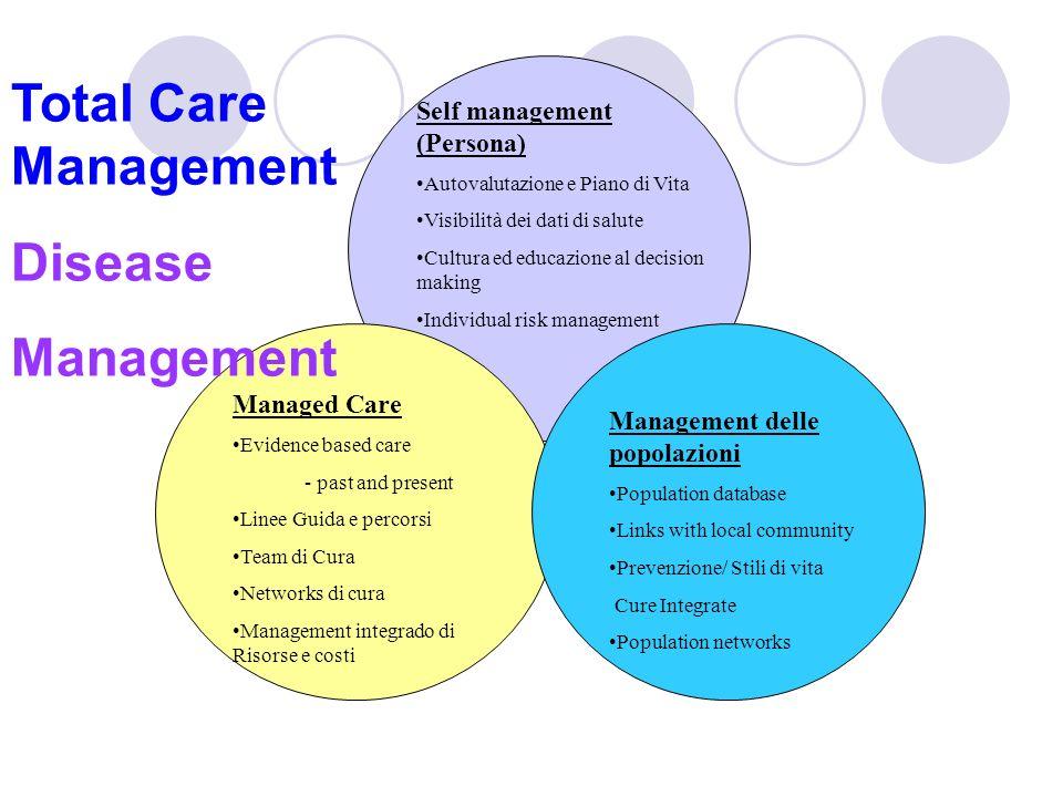 Self management (Persona) Autovalutazione e Piano di Vita Visibilità dei dati di salute Cultura ed educazione al decision making Individual risk manag