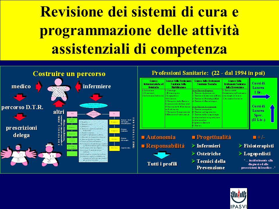 Revisione dei sistemi di cura e programmazione delle attività assistenziali di competenza