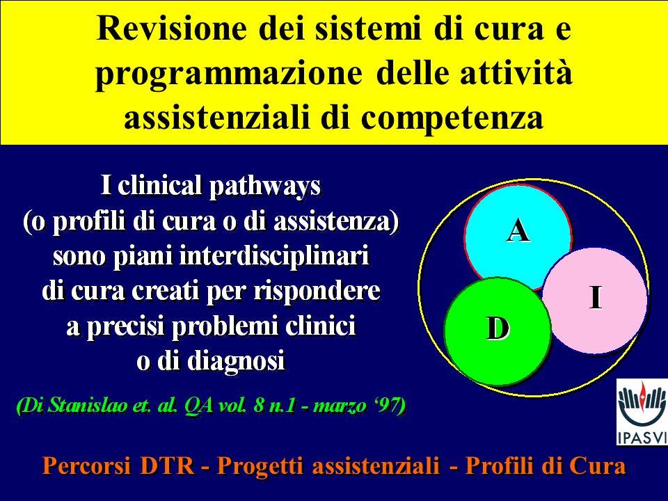 Percorsi DTR - Progetti assistenziali - Profili di Cura