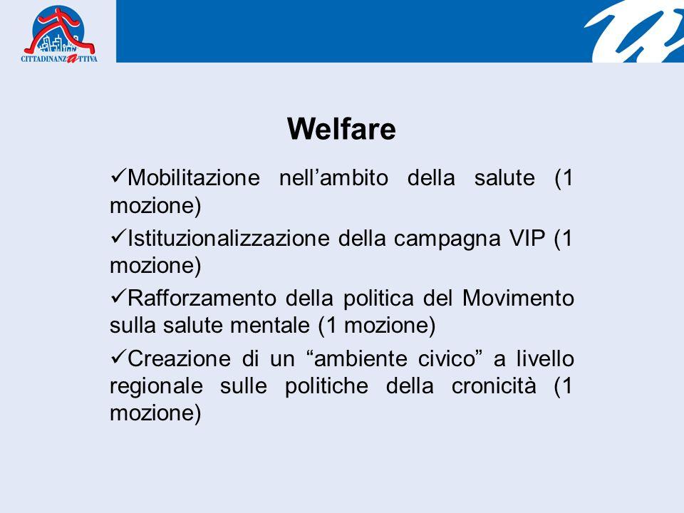 Welfare Mobilitazione nellambito della salute (1 mozione) Istituzionalizzazione della campagna VIP (1 mozione) Rafforzamento della politica del Movimento sulla salute mentale (1 mozione) Creazione di un ambiente civico a livello regionale sulle politiche della cronicità (1 mozione)