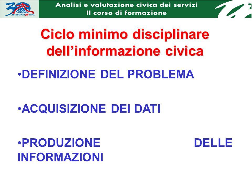 Ciclo minimo disciplinare dellinformazione civica DEFINIZIONE DEL PROBLEMA ACQUISIZIONE DEI DATI PRODUZIONE DELLE INFORMAZIONI