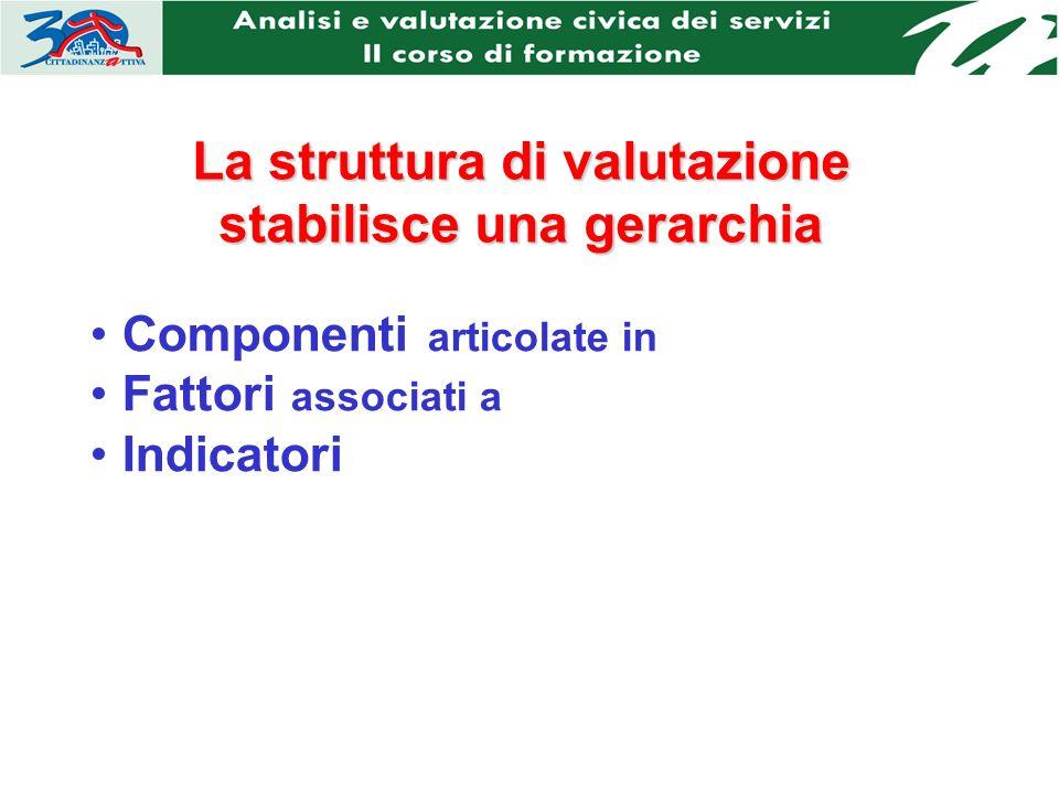 La struttura di valutazione stabilisce una gerarchia Componenti articolate in Fattori associati a Indicatori