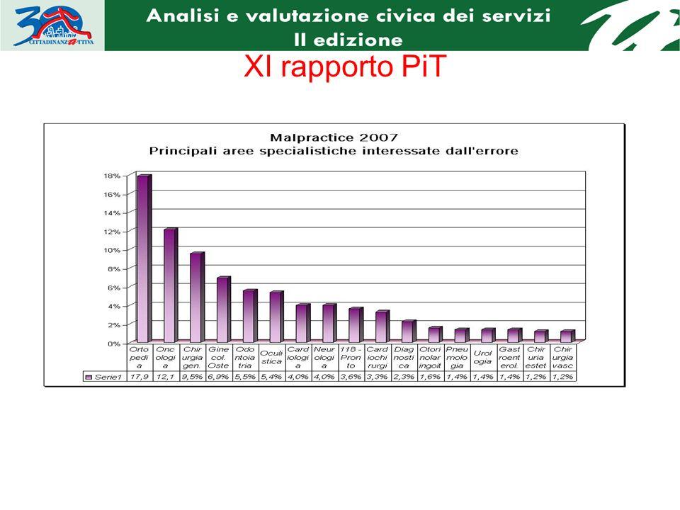 XI rapporto PiT