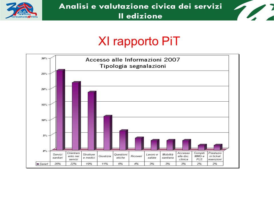 Informazioni sulla realtà circostante Raccolta di segnalazioni Elaborare i dati Rapporto PIT Informazione civica Proposte Politiche Interlocuzioni