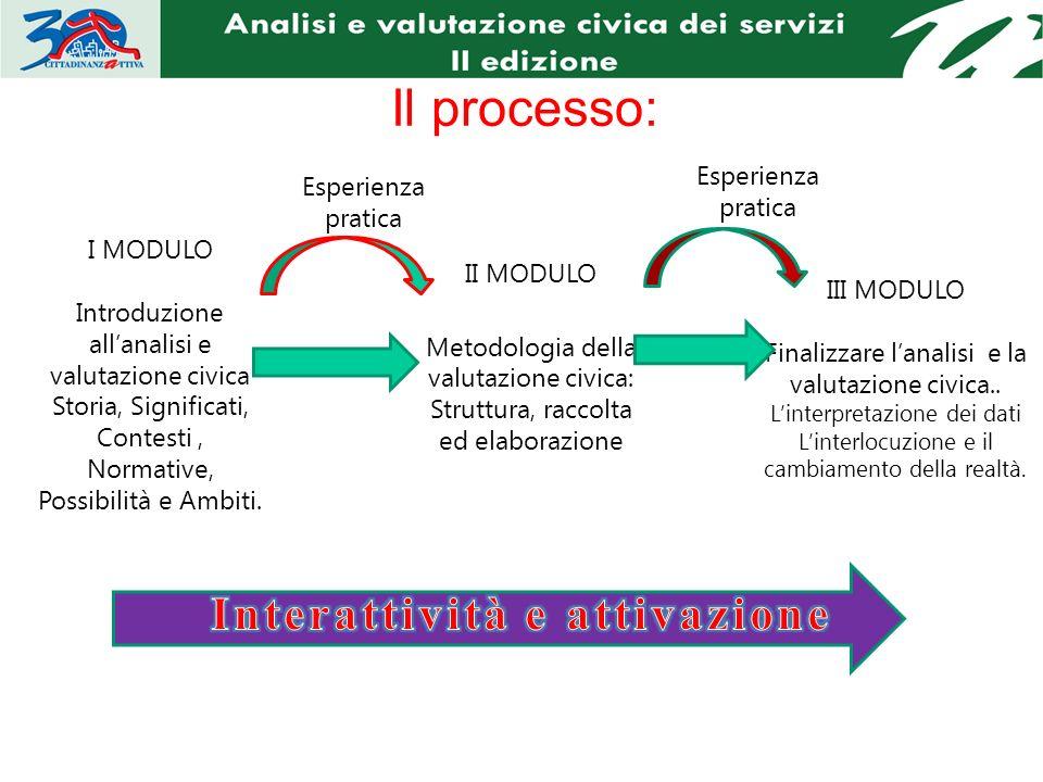 Il processo: I MODULO Introduzione allanalisi e valutazione civica Storia, Significati, Contesti, Normative, Possibilità e Ambiti.