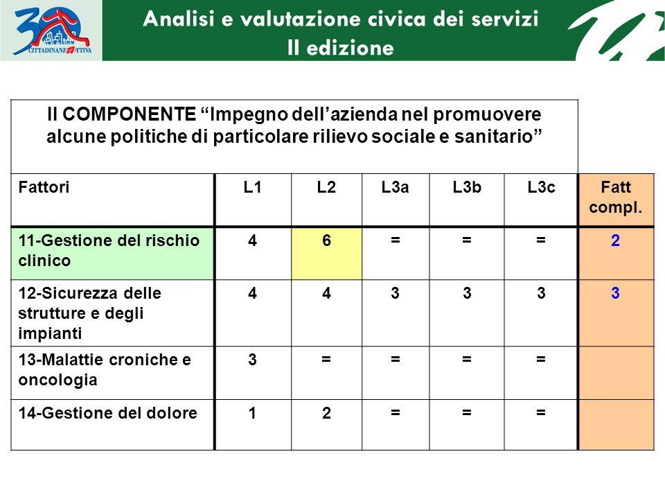 II COMPONENTE Impegno dellazienda nel promuovere alcune politiche di particolare rilievo sociale e sanitario FattoriL1L2L3aL3bL3cFatt compl. 11-Gestio