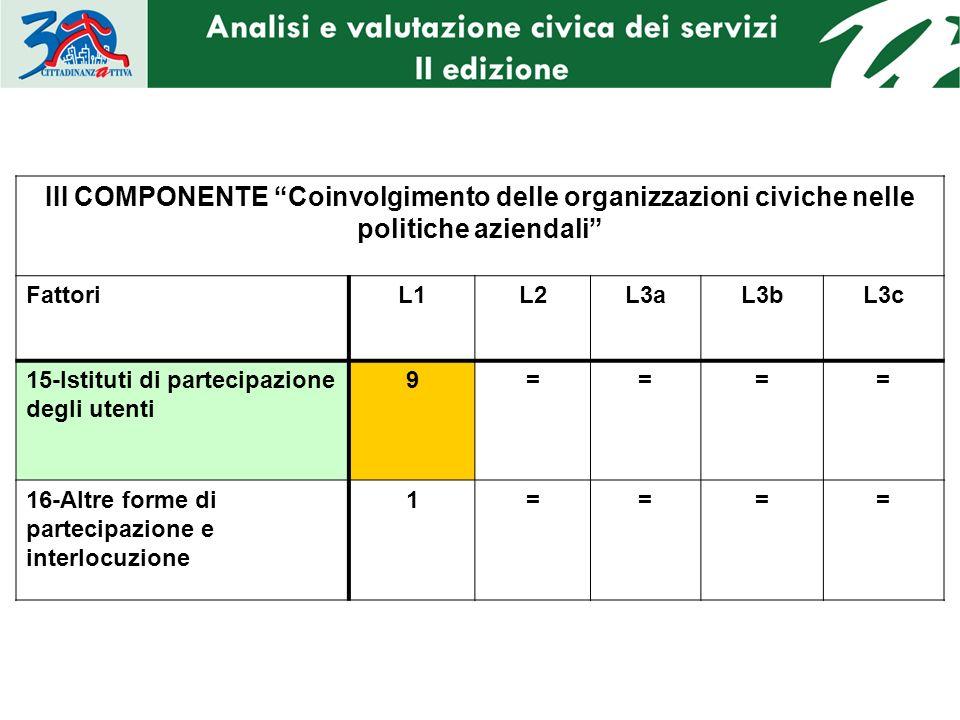 III COMPONENTE Coinvolgimento delle organizzazioni civiche nelle politiche aziendali FattoriL1L2L3aL3bL3c 15-Istituti di partecipazione degli utenti 9