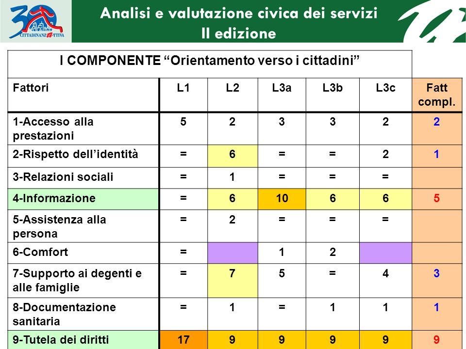 II COMPONENTE Impegno dellazienda nel promuovere alcune politiche di particolare rilievo sociale e sanitario FattoriL1L2L3aL3bL3cFatt compl.
