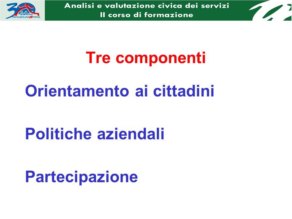 Tre componenti Orientamento ai cittadini Politiche aziendali Partecipazione