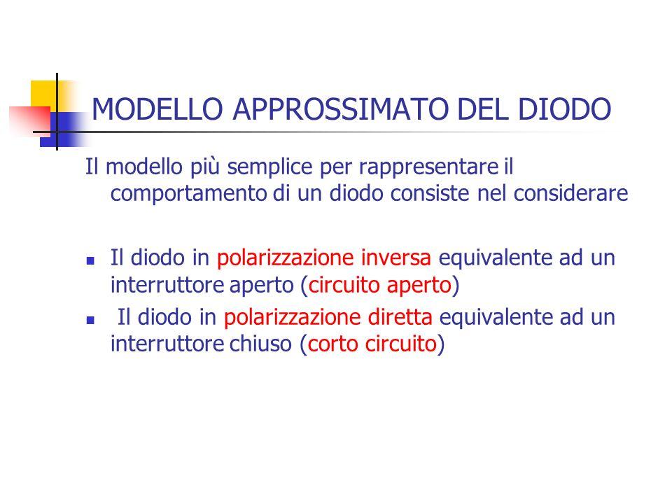 MODELLO APPROSSIMATO DEL DIODO Il modello più semplice per rappresentare il comportamento di un diodo consiste nel considerare Il diodo in polarizzazi