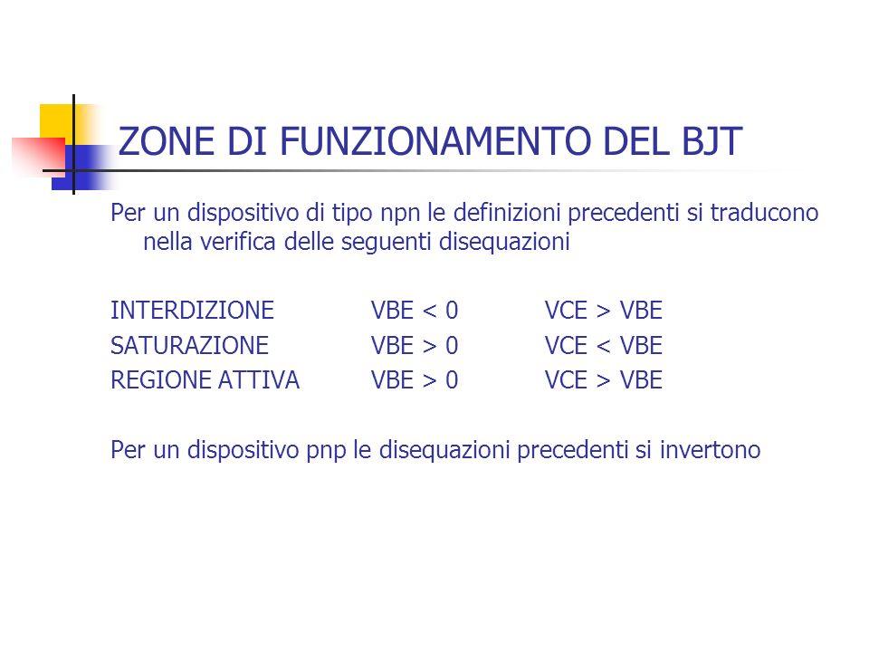 ZONE DI FUNZIONAMENTO DEL BJT Per un dispositivo di tipo npn le definizioni precedenti si traducono nella verifica delle seguenti disequazioni INTERDI