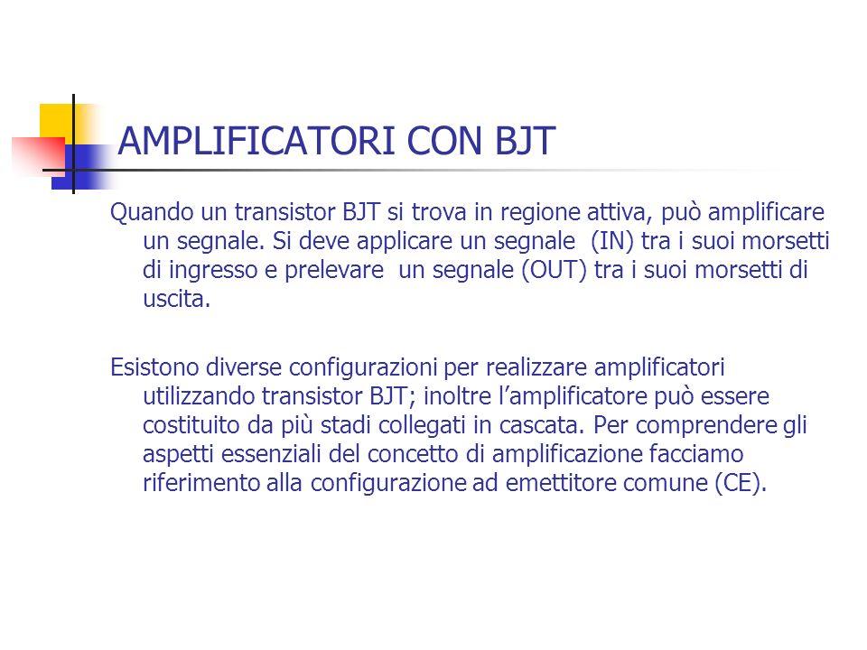 AMPLIFICATORI CON BJT Quando un transistor BJT si trova in regione attiva, può amplificare un segnale. Si deve applicare un segnale (IN) tra i suoi mo