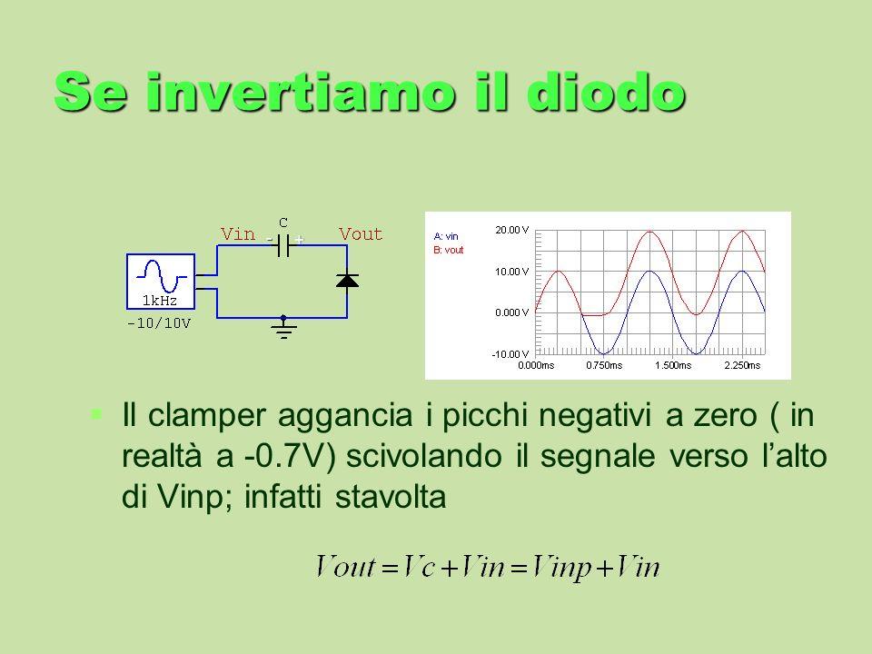 Se invertiamo il diodo Il clamper aggancia i picchi negativi a zero ( in realtà a -0.7V) scivolando il segnale verso lalto di Vinp; infatti stavolta +