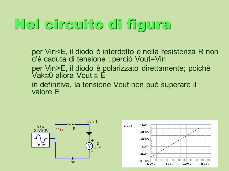 Nel circuito di figura per Vin<E, il diodo è interdetto e nella resistenza R non cè caduta di tensione ; perciò Vout=Vin per Vin>E, il diodo è polariz