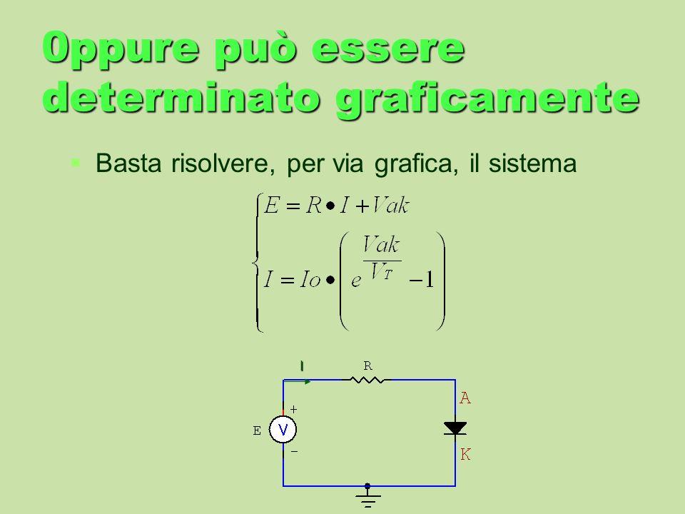 0ppure può essere determinato graficamente Basta risolvere, per via grafica, il sistema I