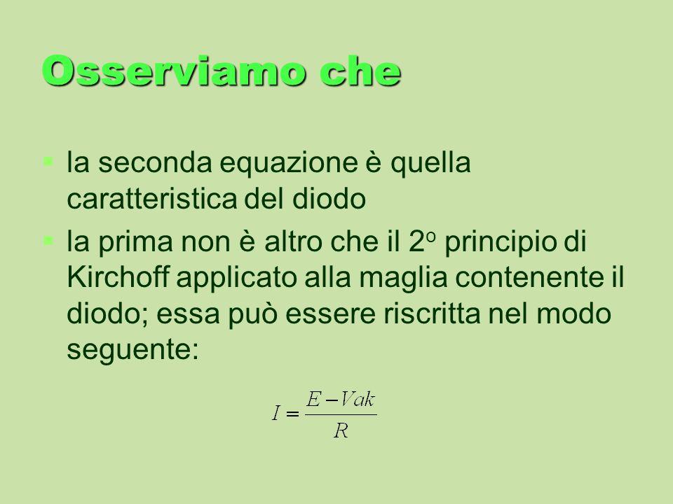 Osserviamo che la seconda equazione è quella caratteristica del diodo la prima non è altro che il 2 o principio di Kirchoff applicato alla maglia cont