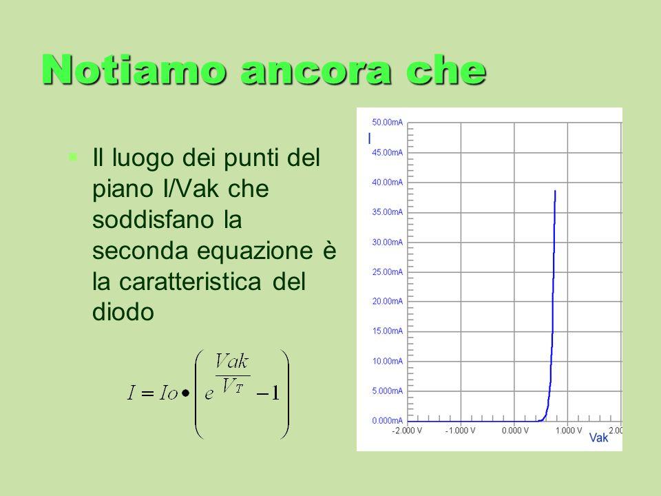 Notiamo ancora che Il luogo dei punti del piano I/Vak che soddisfano la seconda equazione è la caratteristica del diodo