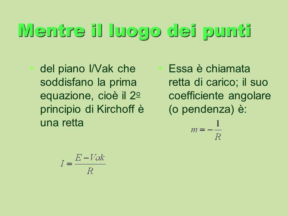 Mentre il luogo dei punti del piano I/Vak che soddisfano la prima equazione, cioè il 2 o principio di Kirchoff è una retta Essa è chiamata retta di ca