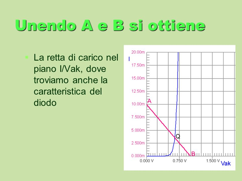 Unendo A e B si ottiene La retta di carico nel piano I/Vak, dove troviamo anche la caratteristica del diodo