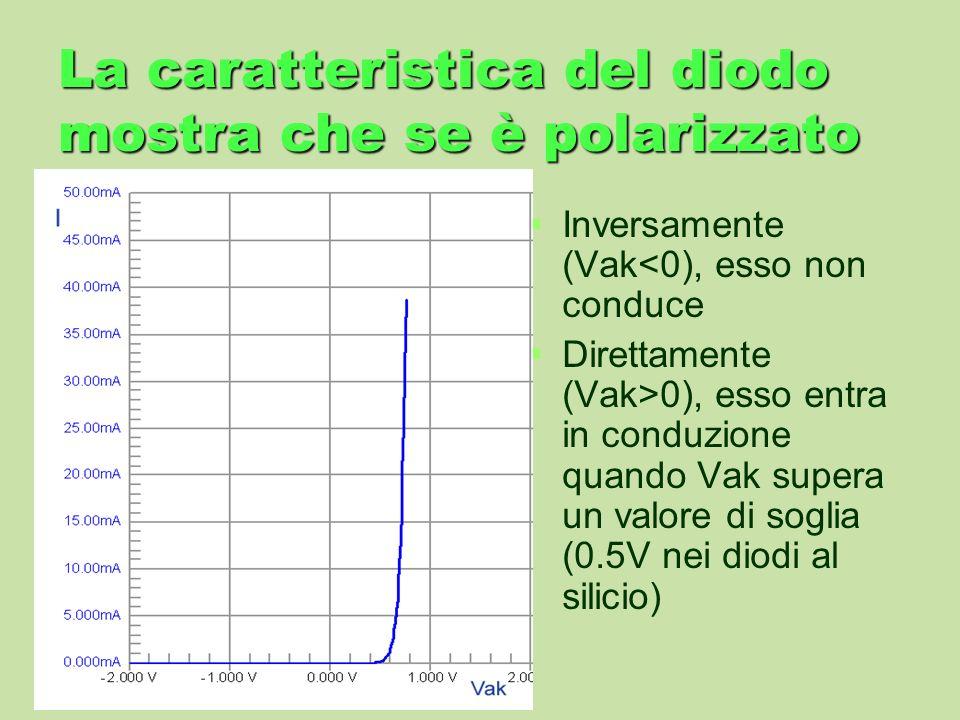 La caratteristica del diodo mostra che se è polarizzato Inversamente (Vak<0), esso non conduce Direttamente (Vak>0), esso entra in conduzione quando V