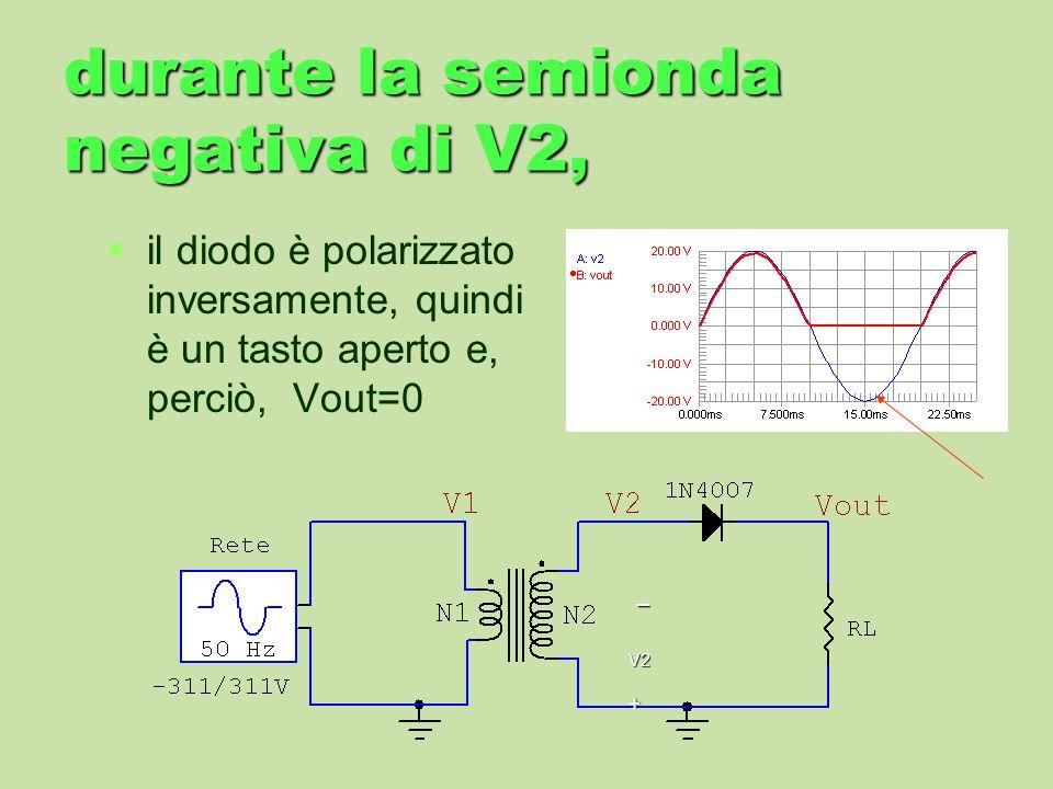 durante la semionda negativa di V2, il diodo è polarizzato inversamente, quindi è un tasto aperto e, perciò, Vout=0 + _ V2