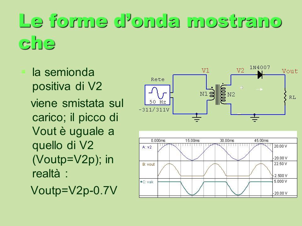 Le forme donda mostrano che la semionda positiva di V2 viene smistata sul carico; il picco di Vout è uguale a quello di V2 (Voutp=V2p); in realtà : Vo