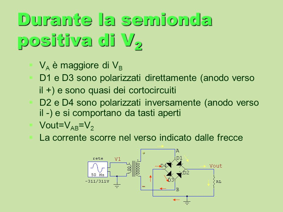 Durante la semionda positiva di V 2 V A è maggiore di V B D1 e D3 sono polarizzati direttamente (anodo verso il +) e sono quasi dei cortocircuiti D2 e