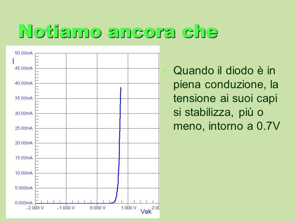 Notiamo ancora che Quando il diodo è in piena conduzione, la tensione ai suoi capi si stabilizza, più o meno, intorno a 0.7V