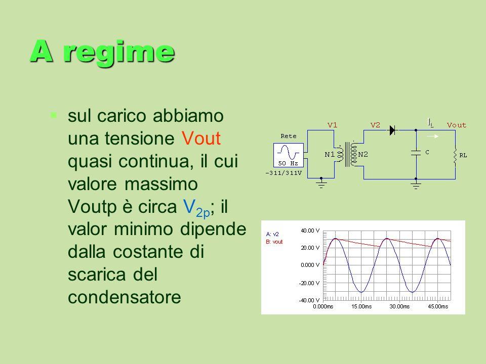 A regime sul carico abbiamo una tensione Vout quasi continua, il cui valore massimo Voutp è circa V 2p ; il valor minimo dipende dalla costante di sca