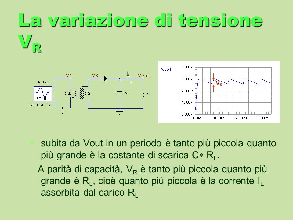 La variazione di tensione V R subita da Vout in un periodo è tanto più piccola quanto più grande è la costante di scarica C R L. A parità di capacità,