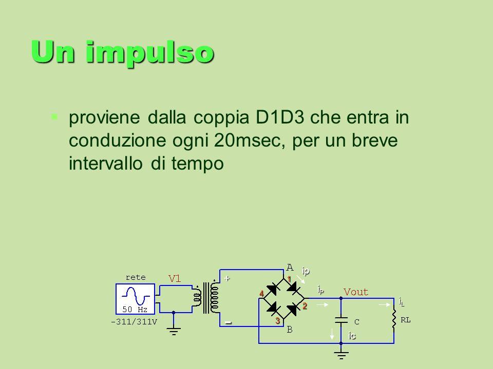 Un impulso proviene dalla coppia D1D3 che entra in conduzione ogni 20msec, per un breve intervallo di tempo iLiLiLiL iPiPiPiP ip 1 2 3 4 ic + -