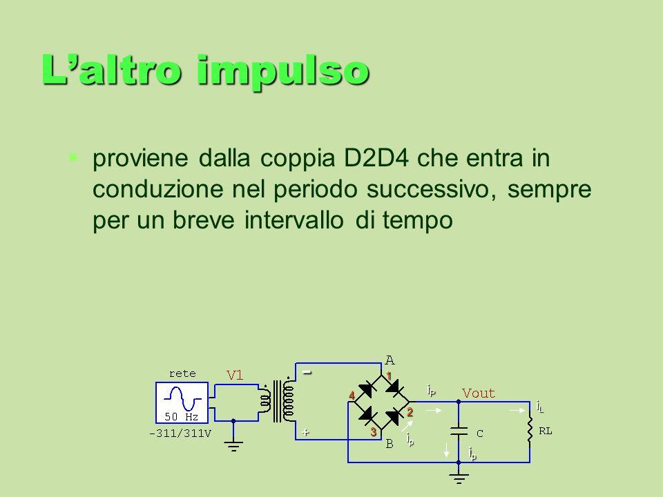 Laltro impulso proviene dalla coppia D2D4 che entra in conduzione nel periodo successivo, sempre per un breve intervallo di tempo iLiLiLiL iPiPiPiP ip