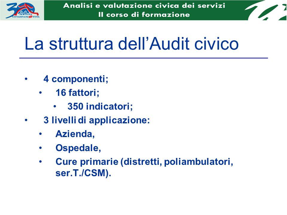La struttura dellAudit civico 4 componenti; 16 fattori; 350 indicatori; 3 livelli di applicazione: Azienda, Ospedale, Cure primarie (distretti, poliambulatori, ser.T./CSM).