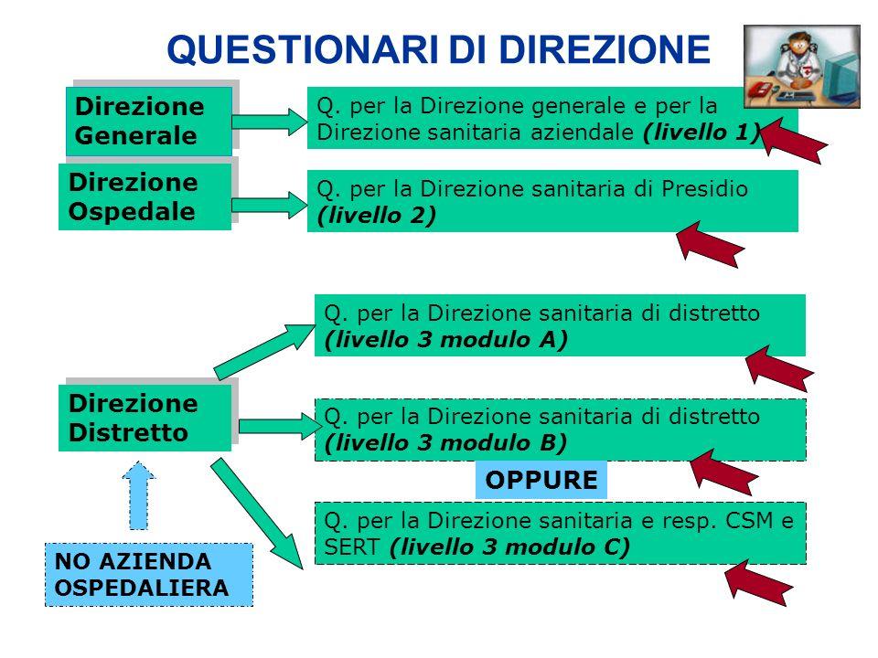 QUESTIONARI DI DIREZIONE Direzione Generale Direzione Ospedale Direzione Distretto Q. per la Direzione generale e per la Direzione sanitaria aziendale