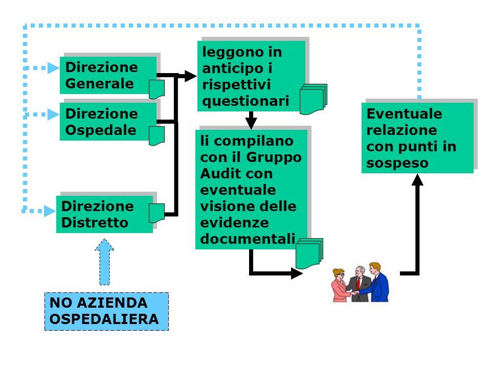 Direzione Generale Direzione Ospedale leggono in anticipo i rispettivi questionari Direzione Distretto li compilano con il Gruppo Audit con eventuale