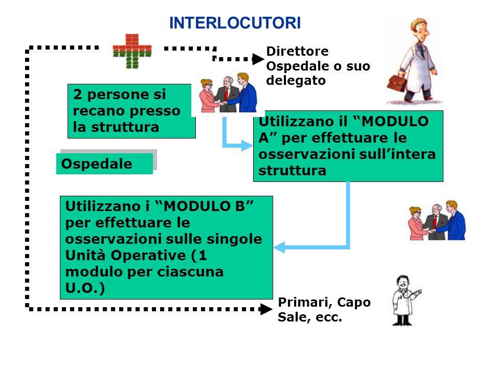 Ospedale 2 persone si recano presso la struttura Utilizzano il MODULO A per effettuare le osservazioni sullintera struttura Utilizzano i MODULO B per effettuare le osservazioni sulle singole Unità Operative (1 modulo per ciascuna U.O.) Direttore Ospedale o suo delegato INTERLOCUTORI Primari, Capo Sale, ecc.